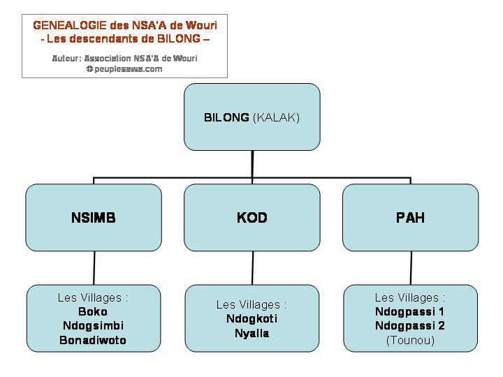 genealogie Nsaa Bassa - descendants Bilong Kalak