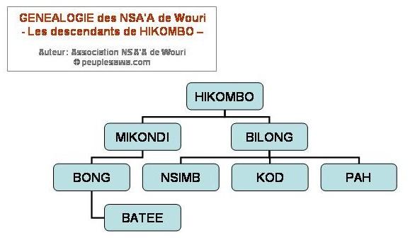genealogie Nsaa Bassa - descendants Hikombo