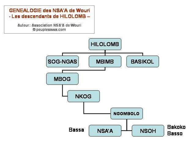 genealogie Nsaa Bassa - descendants Hilolomb