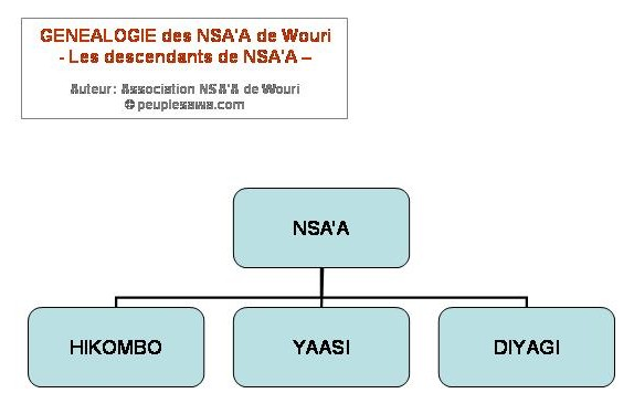 genealogie Nsaa Wouri Bassa Bakoko